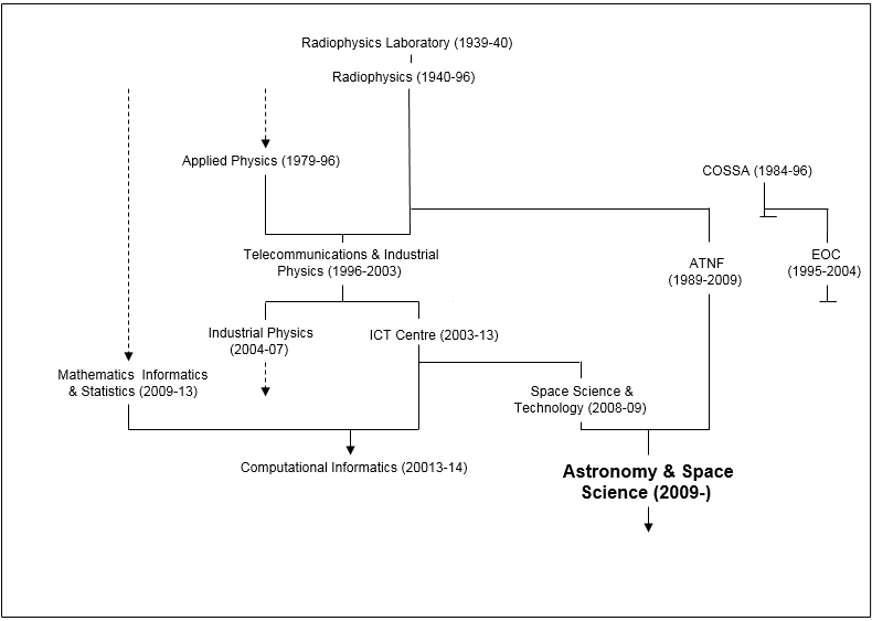 Astronomy and Space Divisions