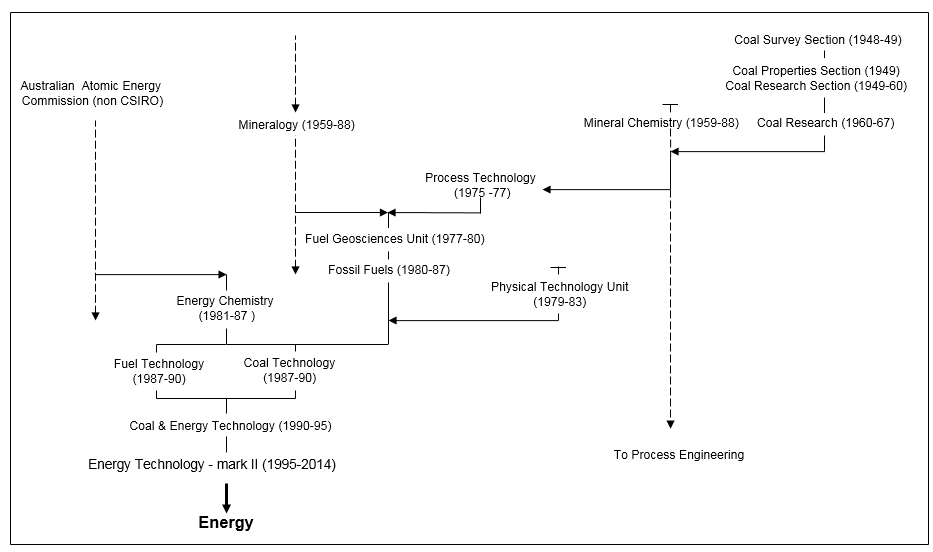 History of Energy Divisions