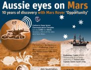 Infographic with the text: Aussie eyes on Mars - 10 years of discovery with Mars Rover 'Opportunity'