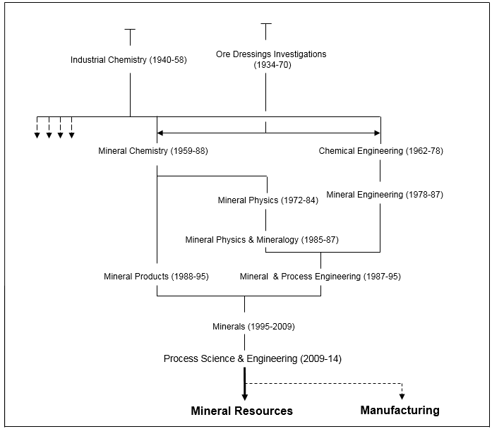 Process Science and Eng Divisions