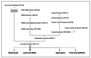 Ecosystem Sciences links