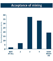 Bar graph depicting Australia's acceptance of mining.