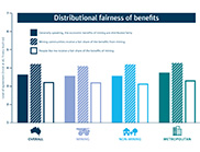 Bar graph showing the overall fairness of benefits from mining.