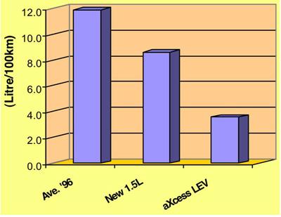 Bar graph showing comparison of fuel consumptions
