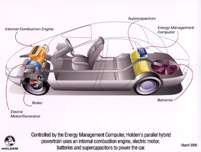 Diagram showing position of major componenets in Holden ECOmmodore