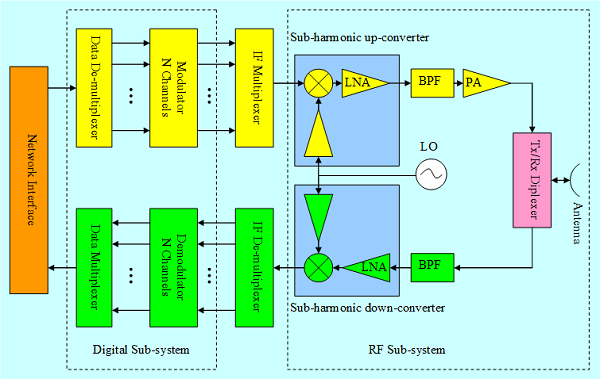 Block diagram of the multi-gigabit per second transceiver