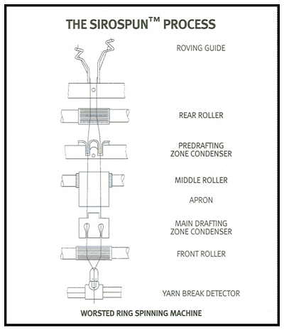 The Sirospun spinning system