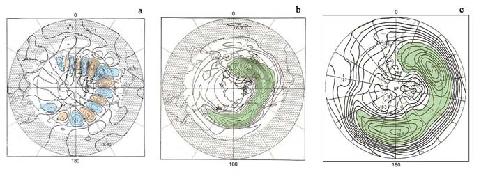 A series of three graphs showing a climatological spectral study of the 500 mb geopotential height of the Northern hemisphere