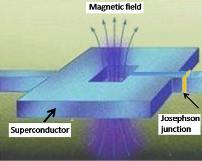 Schematic of a Superconducting Quantum Interference Device (SQUID)