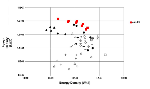 A Ragonne plot of the energy and power capability of the CSIRO developed supercapacitors
