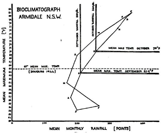 Bioclimatograph for Armidale.