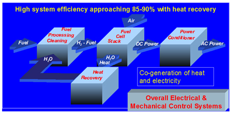 A fuel cell power plant consists of fuel processing