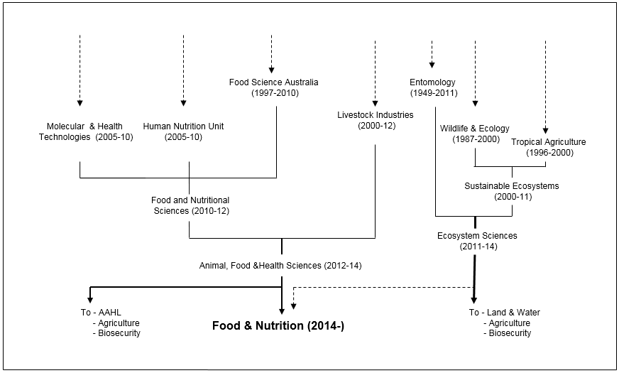 Food & Nutrition Origins
