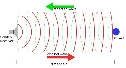 Graphic showing how radar works